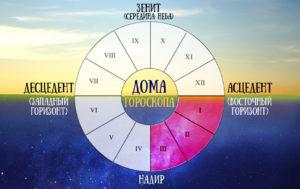 Дома Гороскопа - дома в астрологии: значение домов
