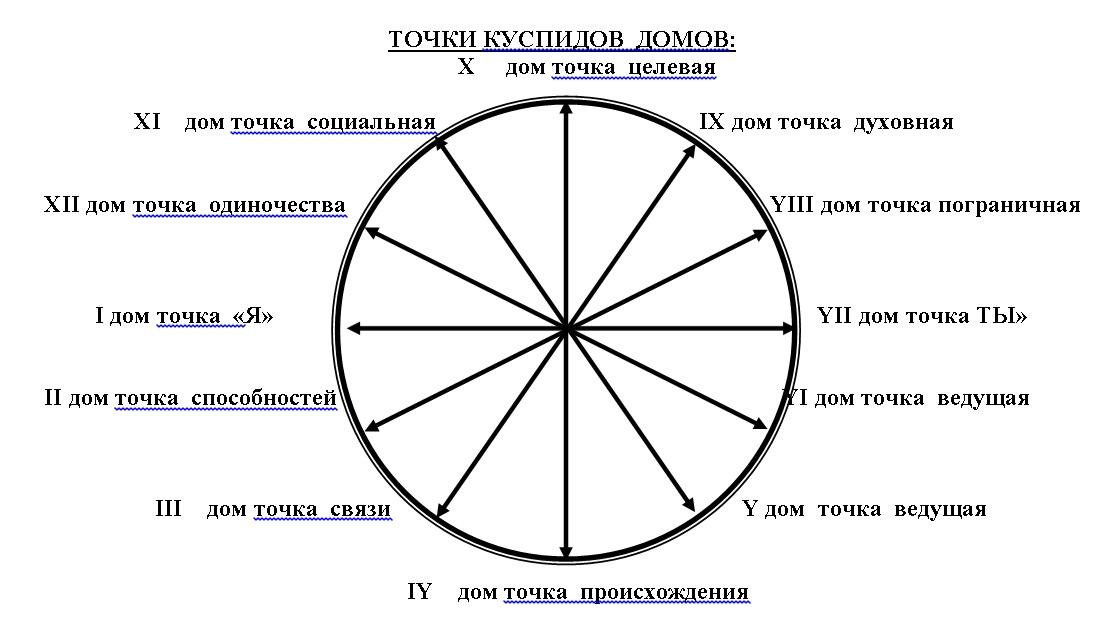 Элеватор карты в натальной карте технические характеристики фольксваген транспортер 2 5