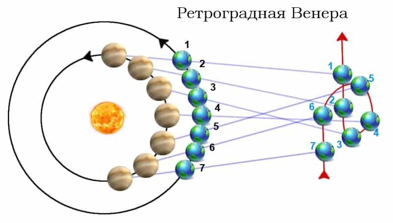 Ретро-Венера